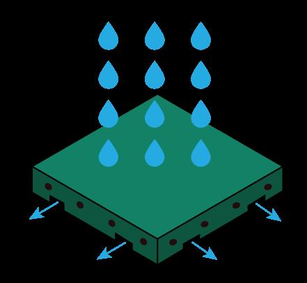 wodoprzepuszczalność
