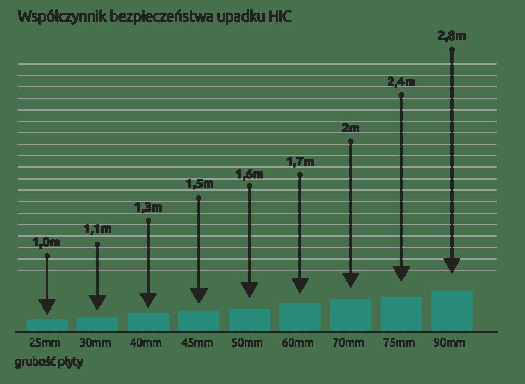 bezpieczna nawierzchnia - współczynnik upadku HIC / maty gumowe EPDM